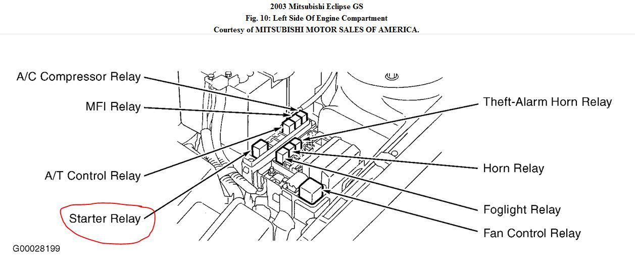 2002 mitsubishi montero wiring diagram generator control panel starter relay location: where is the located on a ...