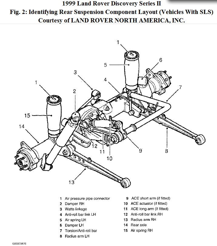 04 Land Rover Discovery 2 Engine Diagram Evaporative