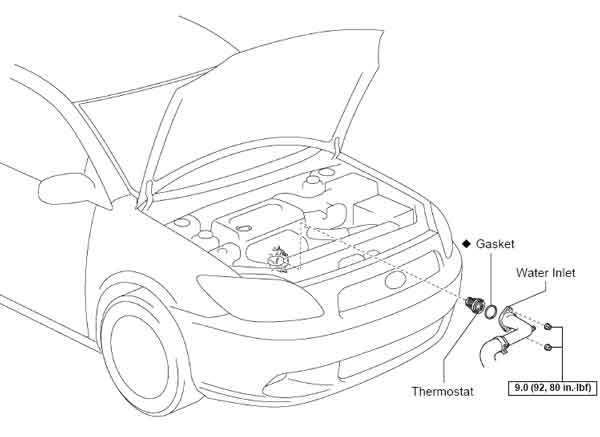 Overheating Where Is Thermostat Located on My Car?