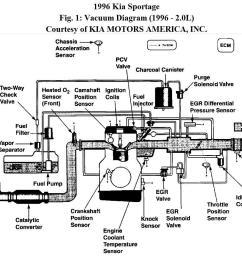 1996 kia sportage vacuum routing found a great 99 sportage vacuum96 kia sportage engine diagram  [ 1140 x 867 Pixel ]