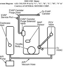 2000 gmc jimmy vacuum line diagram wiring diagram img diagram moreover gmc jimmy vacuum diagram furthermore 2000 gmc jimmy [ 1007 x 821 Pixel ]