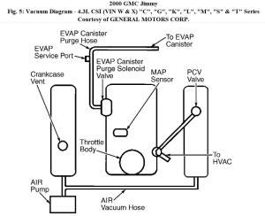 Engine Vacuum Diagram: I Bought a 2000 Jimmy and All the