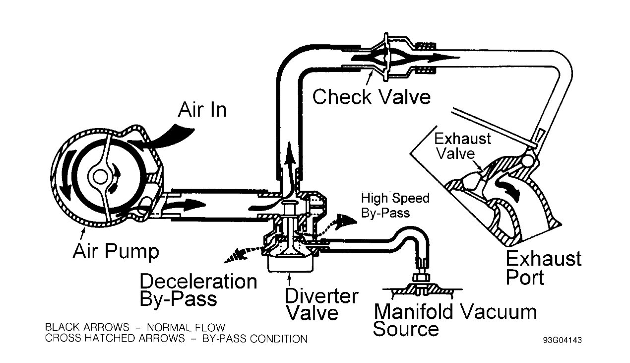 Where Is the Air Injector Shut Off Valve Located?
