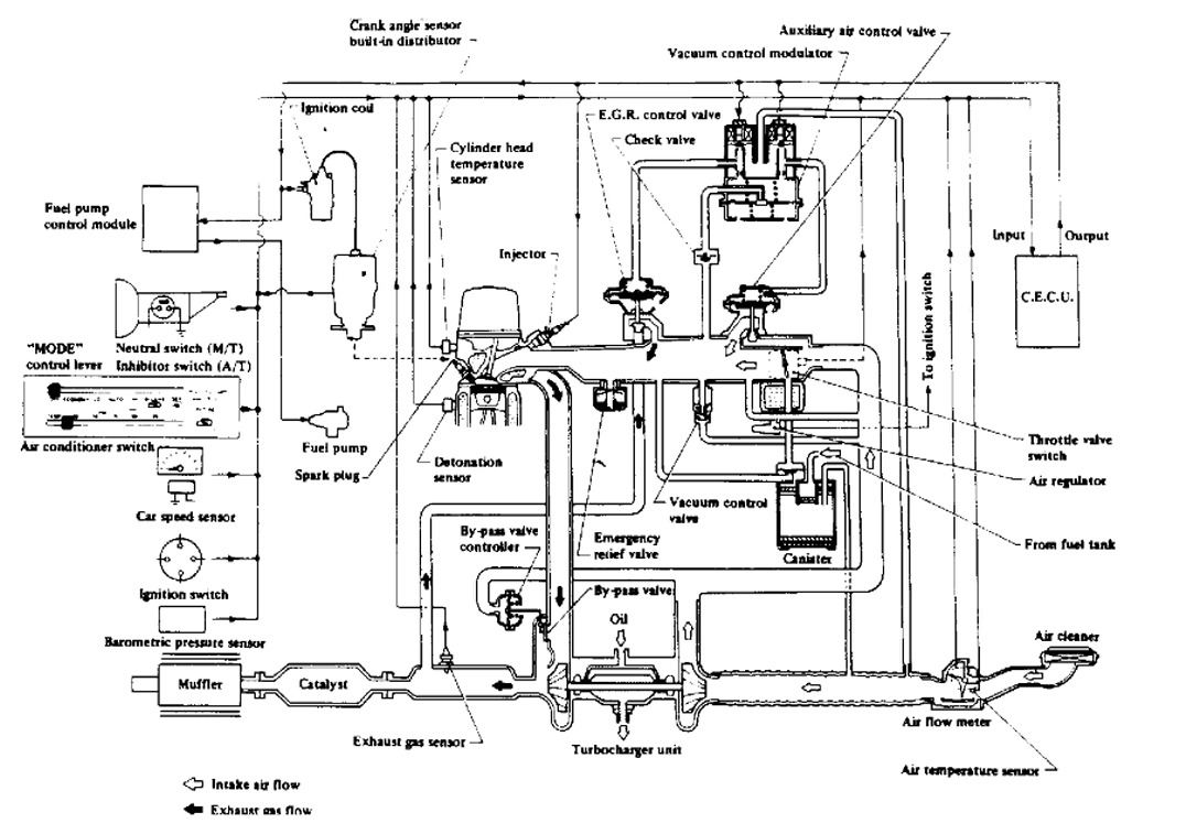 1983 Datsun 280z Vacuum Diagram for Turbo Engine