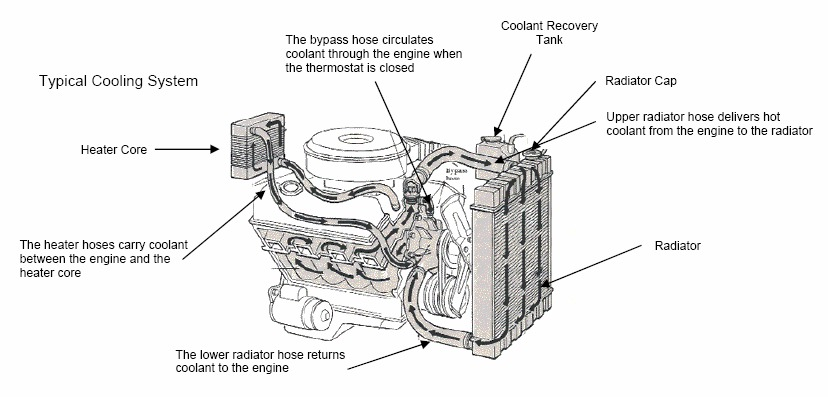 1992 Cadillac Deville Heater Core Problems: High I Have a