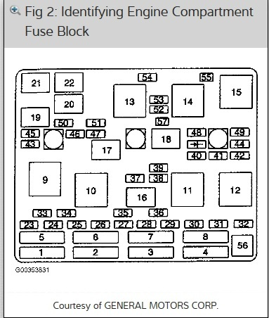 Chevy Trailblazer Fuse Box Diagram Discernir Net. Chevy
