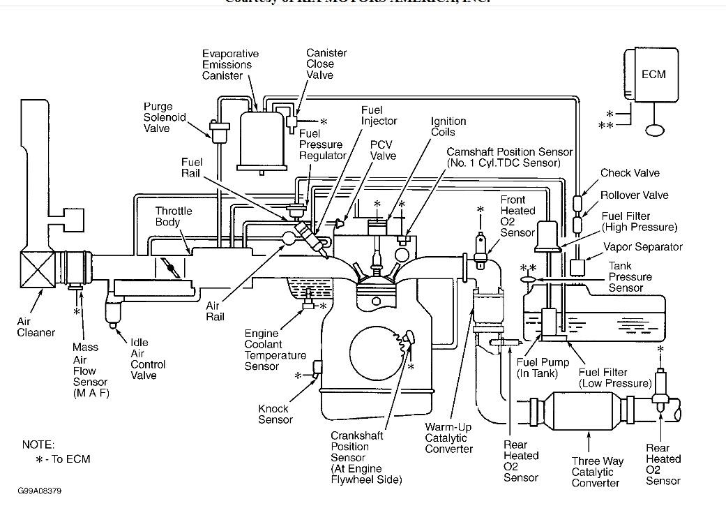 kia sportage vacuum hose diagram