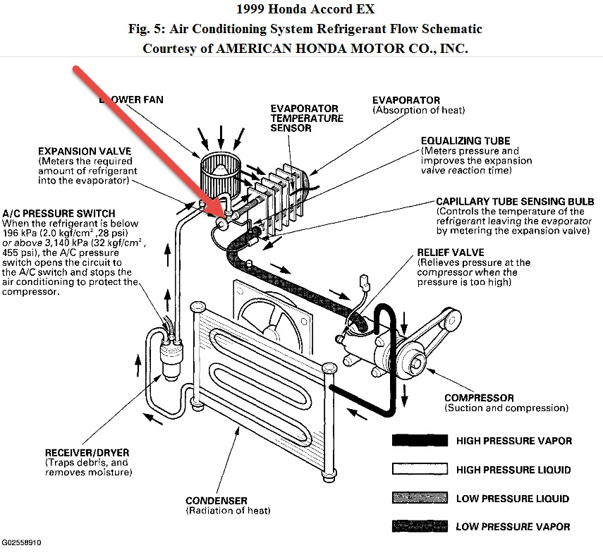 Service manual [Automobile Air Conditioning Repair 1999