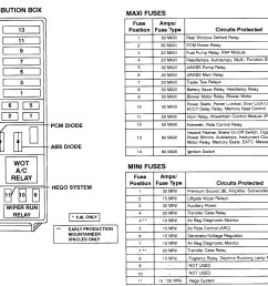 1997 explorer fuse panel diagram wiring diagrams value 1997 ford explorer sport fuse box diagram wiring [ 1440 x 1088 Pixel ]