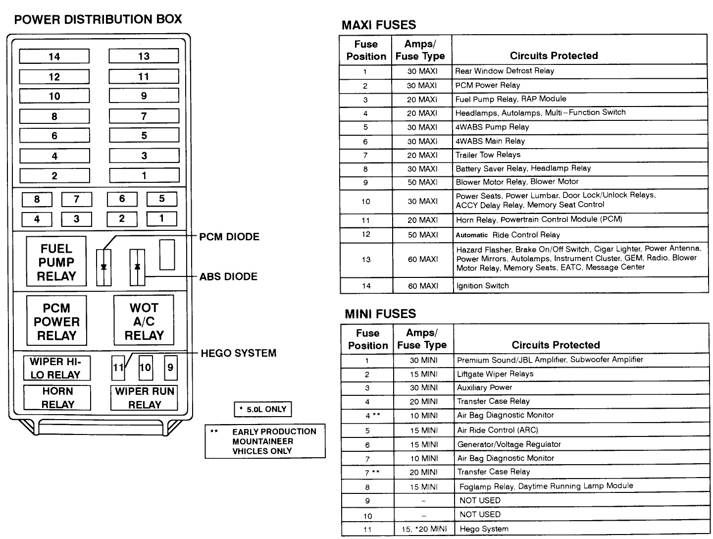 hight resolution of 1997 explorer fuse panel diagram wiring diagrams value 1997 ford explorer sport fuse box diagram wiring