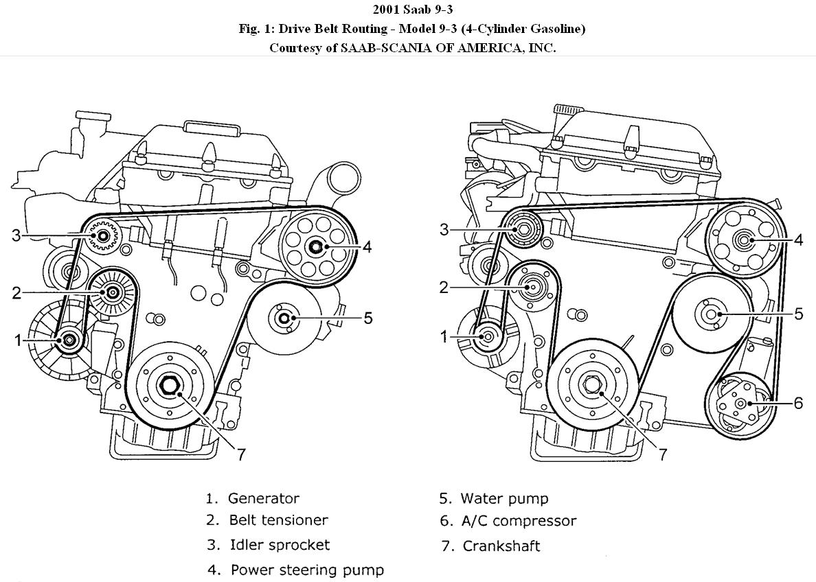 SAAB Power Steering: Replace Belt on SAAB Power Steering