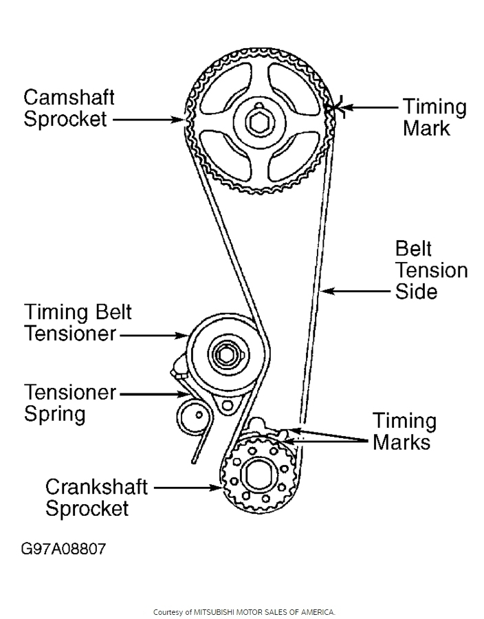 1995 Mitsubishi Mirages Timing Belt Replacement Diagram