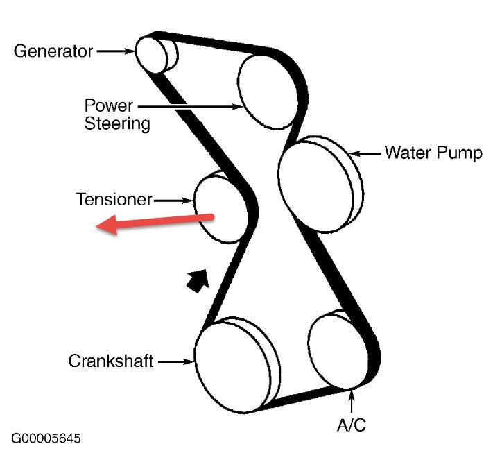 Serpentine Belt: How Do I Replace My Serpentine Belt. the