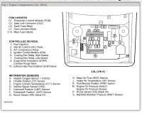 1997 Bonneville Se Fuse Box Diagram | Wiring Library