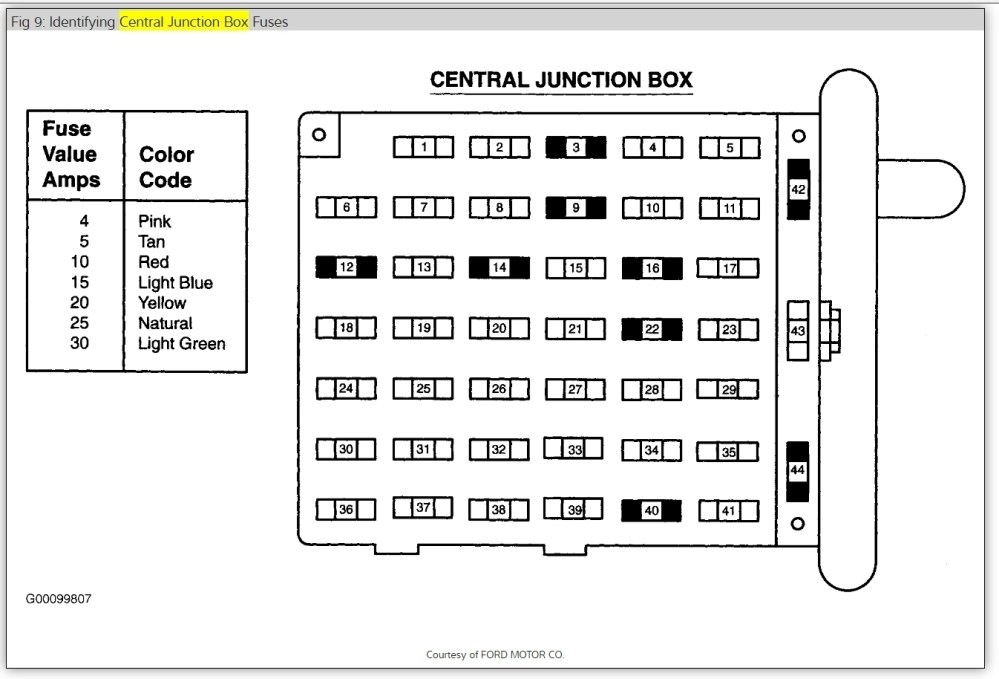medium resolution of 1999 mustang fuse box location auto wiring diagram 1999 ford mustang gt fuse box diagram 1999 ford mustang fuse box location