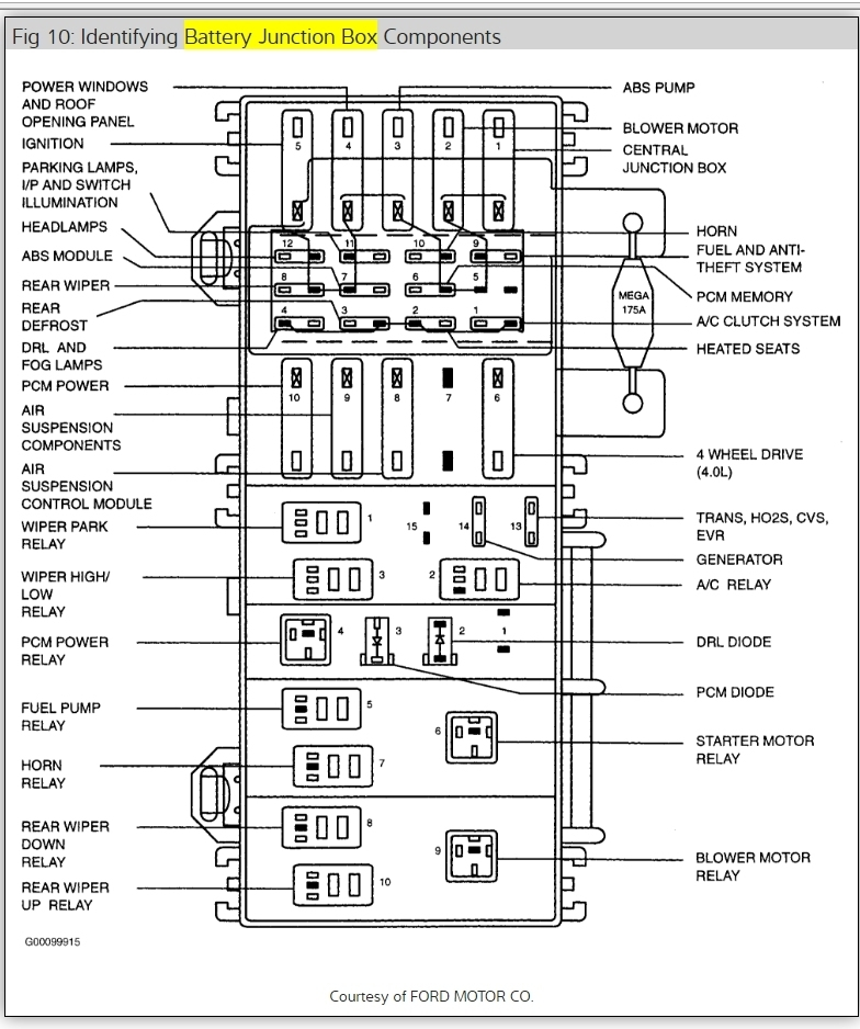 1999 mercury mountaineer fuse box designation