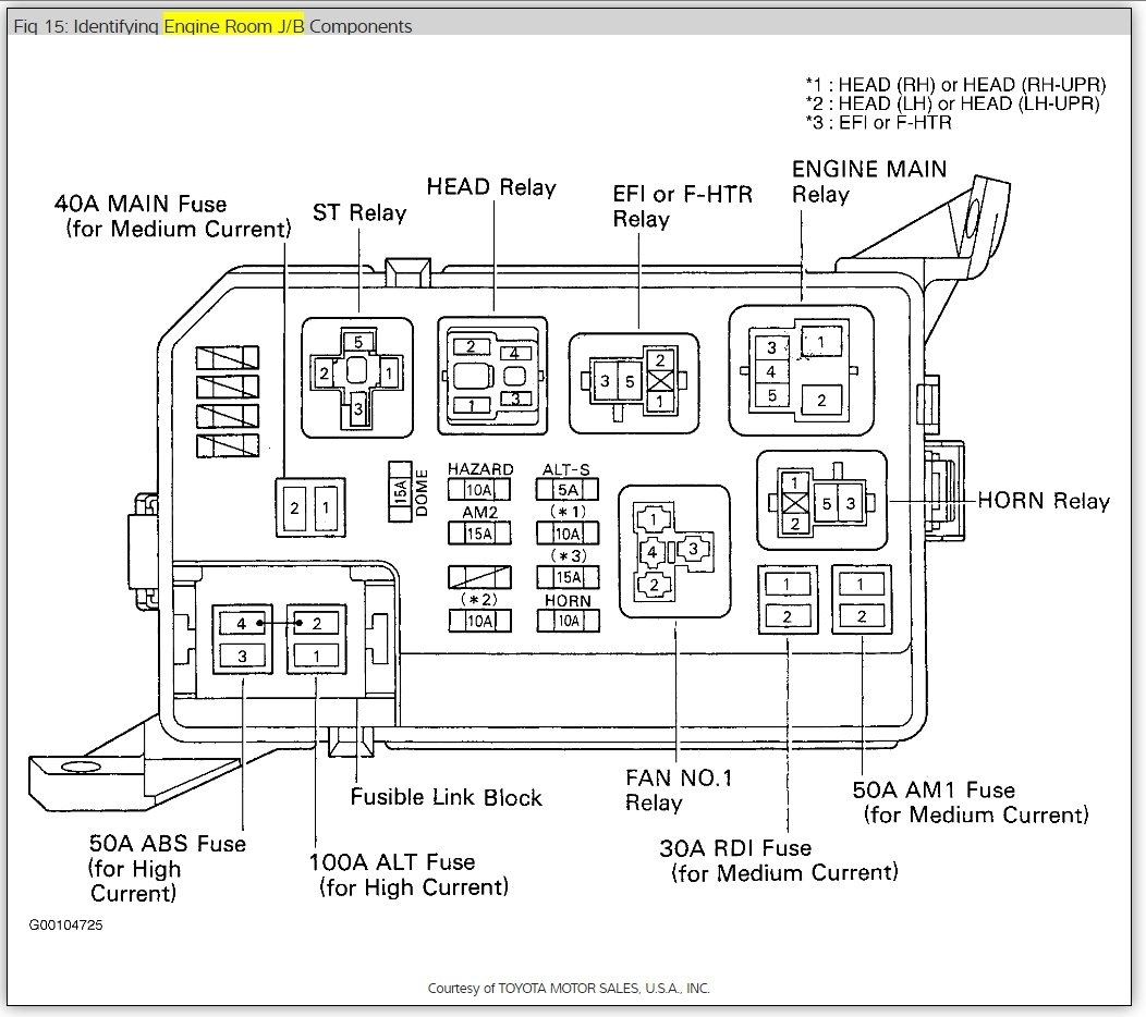 1998 Toyota Corolla Fuse Box : 28 Wiring Diagram Images