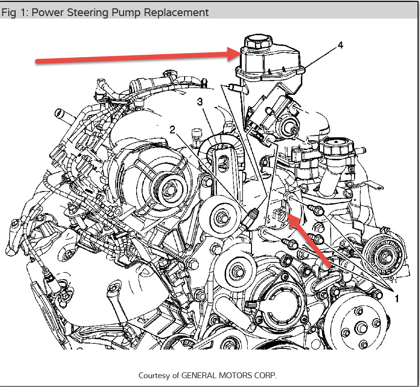 Power Steering Fluid: Where Does the Power Steering Fluid Go?
