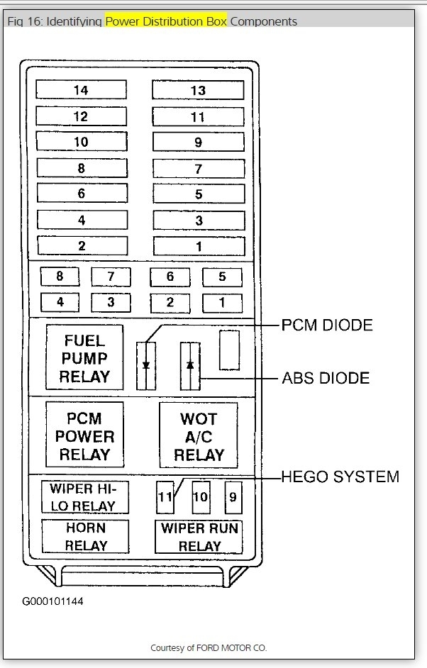 1997 Ford Explorer Fuse Box Diagram: Electrical Problem