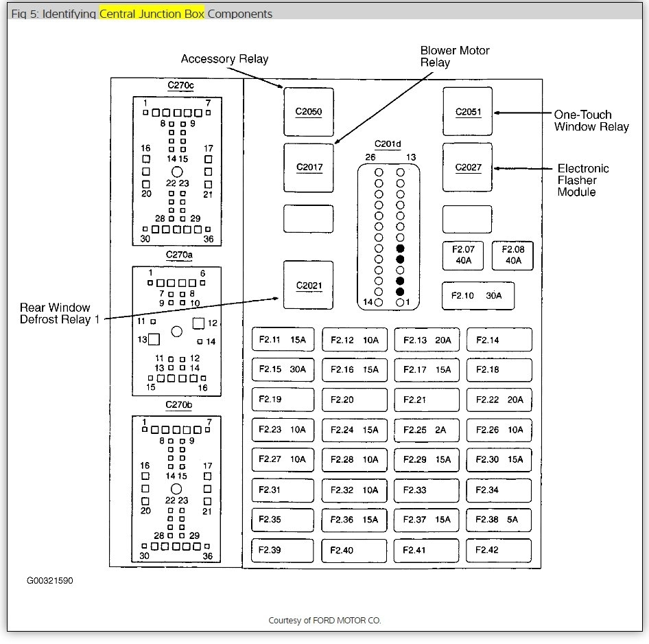 medium resolution of taurus fuse box wiring diagram technicradio fuse and fuse box location please