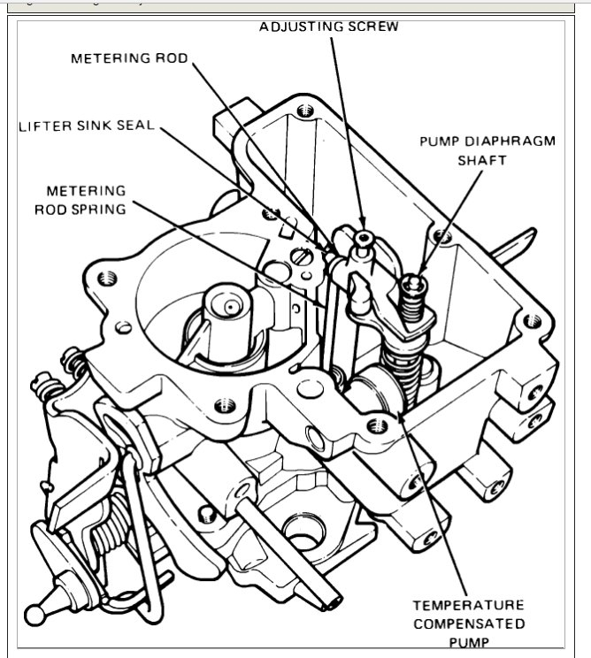 How to Adjust a Carb on a 1988 Ford Ranger 2.0 Motor