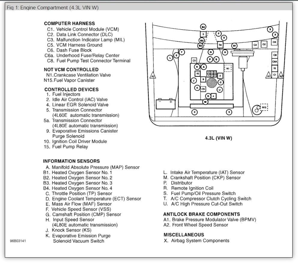 chevy silverado trailer wiring diagram human spine bones vertebrae fuse panel: i have lost my for the panel. back ...