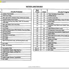 2000 Expedition Fuse Panel Diagram 97 Honda Accord Wiring John Deere 2440 Crankshaft