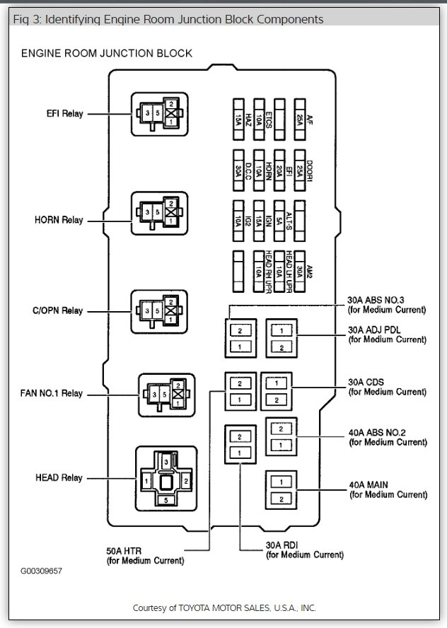toyota camry fuse panel box diagram pictures and relay location