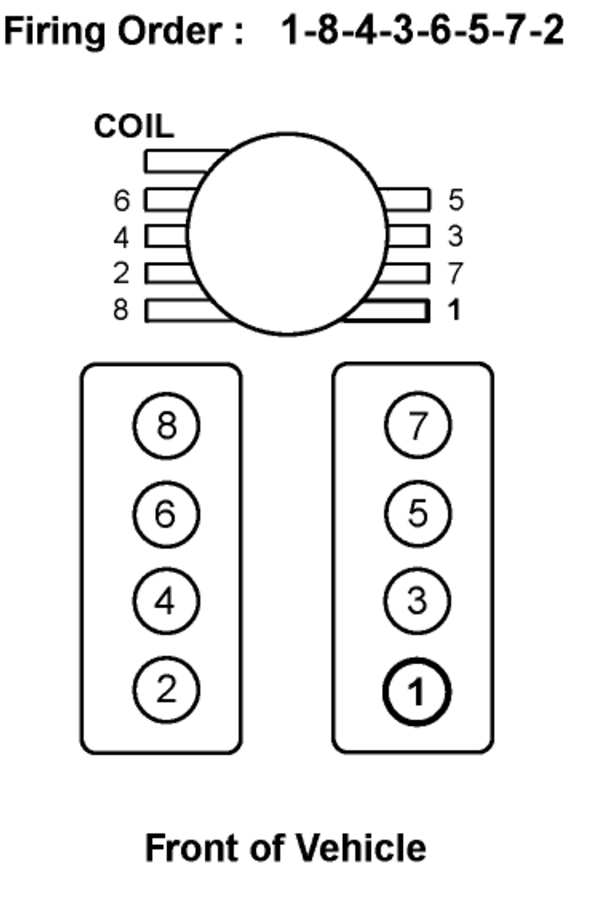 Firing Order Diagram: V8 Four Wheel Drive Automatic