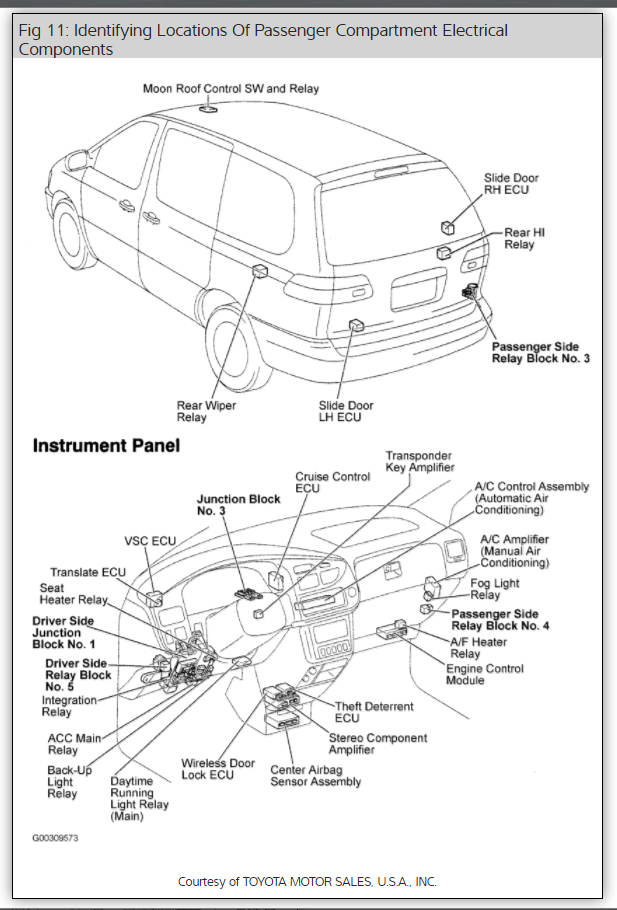 Toyota Sienna Power Outlet Locations