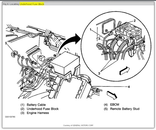 small resolution of 1999 tahoe underhood fuse box
