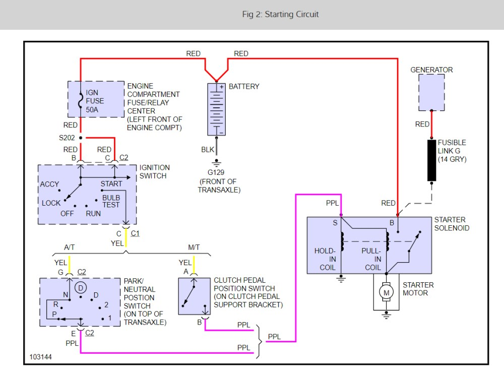 medium resolution of 1999 chevy s10 starter wiring wiring diagrams konsult s10 starter solenoid wiring diagram