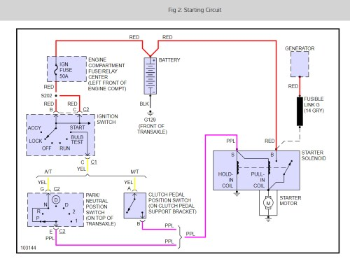 small resolution of 1999 chevy s10 starter wiring wiring diagrams konsult s10 starter solenoid wiring diagram