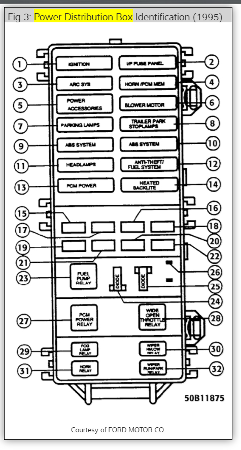 1995 ford ranger 2 3 wiring diagram american standard thermostat dash light fuse: no lights - where is the ...