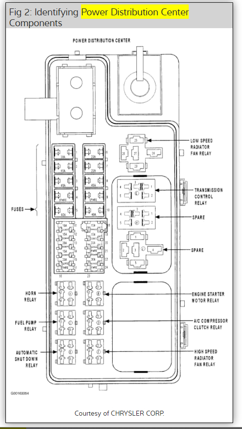 2001 Pt Cruiser Fuse Box Diagram: Four Cylinder Four Wheel