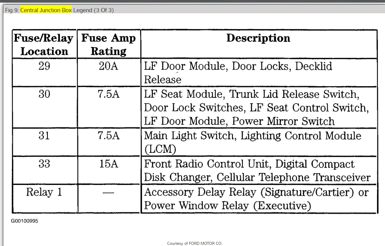 hight resolution of fuse block diagram electrical problem v8 two wheel drive lincoln town car fuse diagram driver door module 2001 lincoln town car