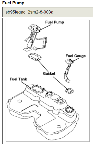 Fuel Pump: How to Replace a Fuel Pump on a 1998 Subaru