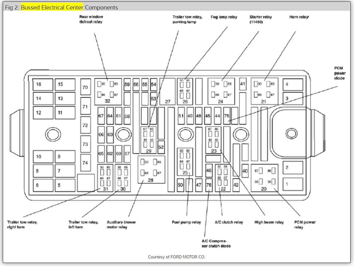 04 freestar fuse panel diagram