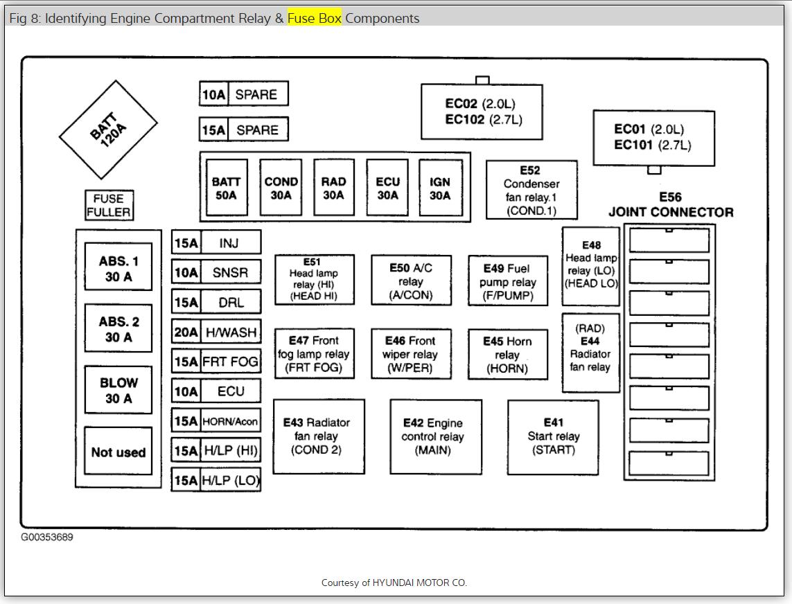 hight resolution of hyundai fuse box location wiring diagram load 2003 hyundai tiburon fuse box diagram 2003 hyundai fuse box location