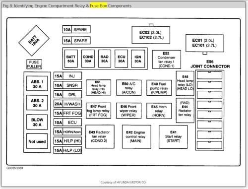 small resolution of hyundai fuse box location wiring diagram load 2003 hyundai tiburon fuse box diagram 2003 hyundai fuse box location