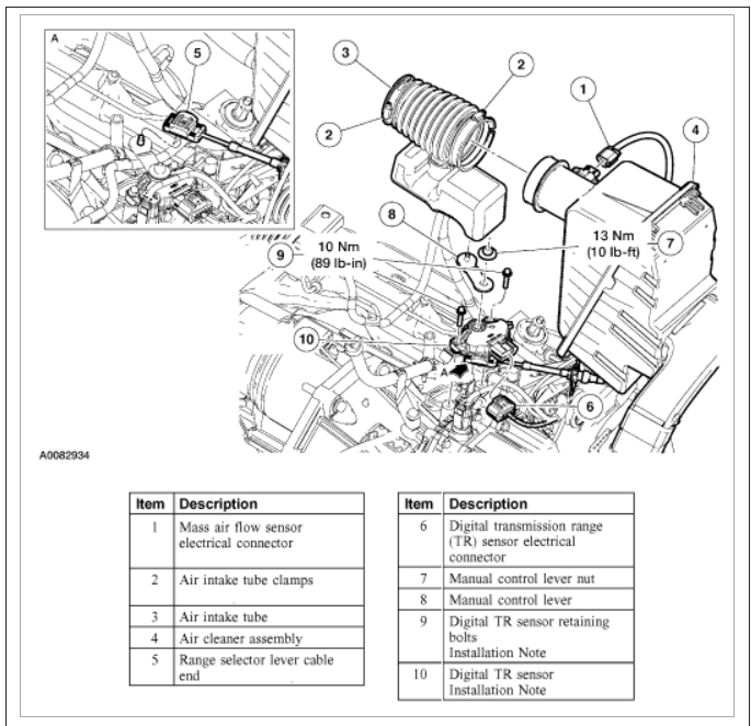 Where Is the Solenoid/sensor Located for a 2004 Ford Freestar