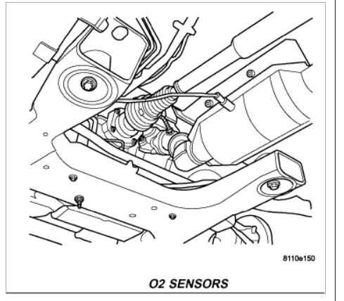 Heated Oxygen Sensor (Bank 1 Sensor 2) Heater Performance