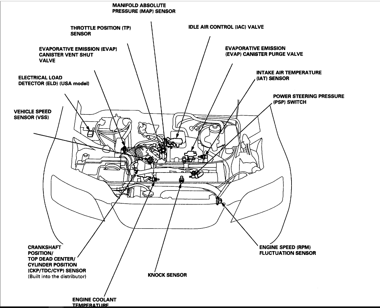Fuse Box Diagram For Honda Crv