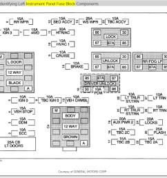 2005 suburban fuse panel diagram wiring diagram show 2001 suburban fuse box manual [ 937 x 864 Pixel ]