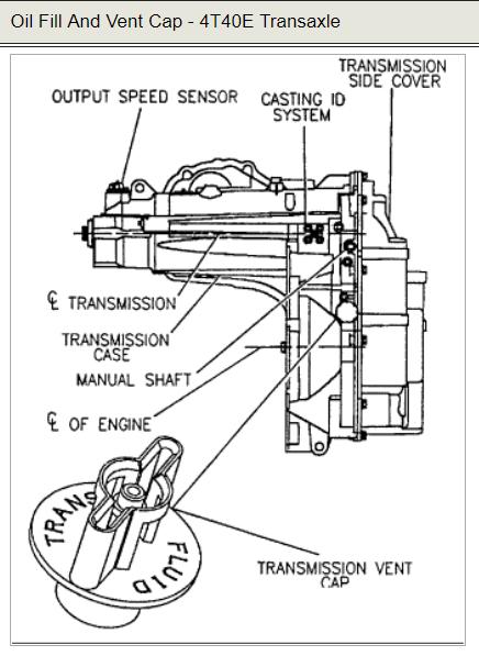 1998 sunfire transmission fluid