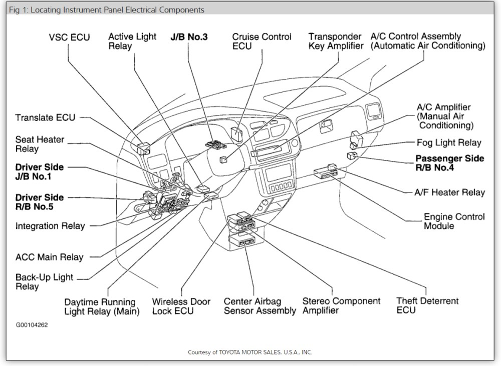 medium resolution of 2005 sienna fuse box blog wiring diagram 2005 sienna fuse box diagram 2005 sienna fuse box