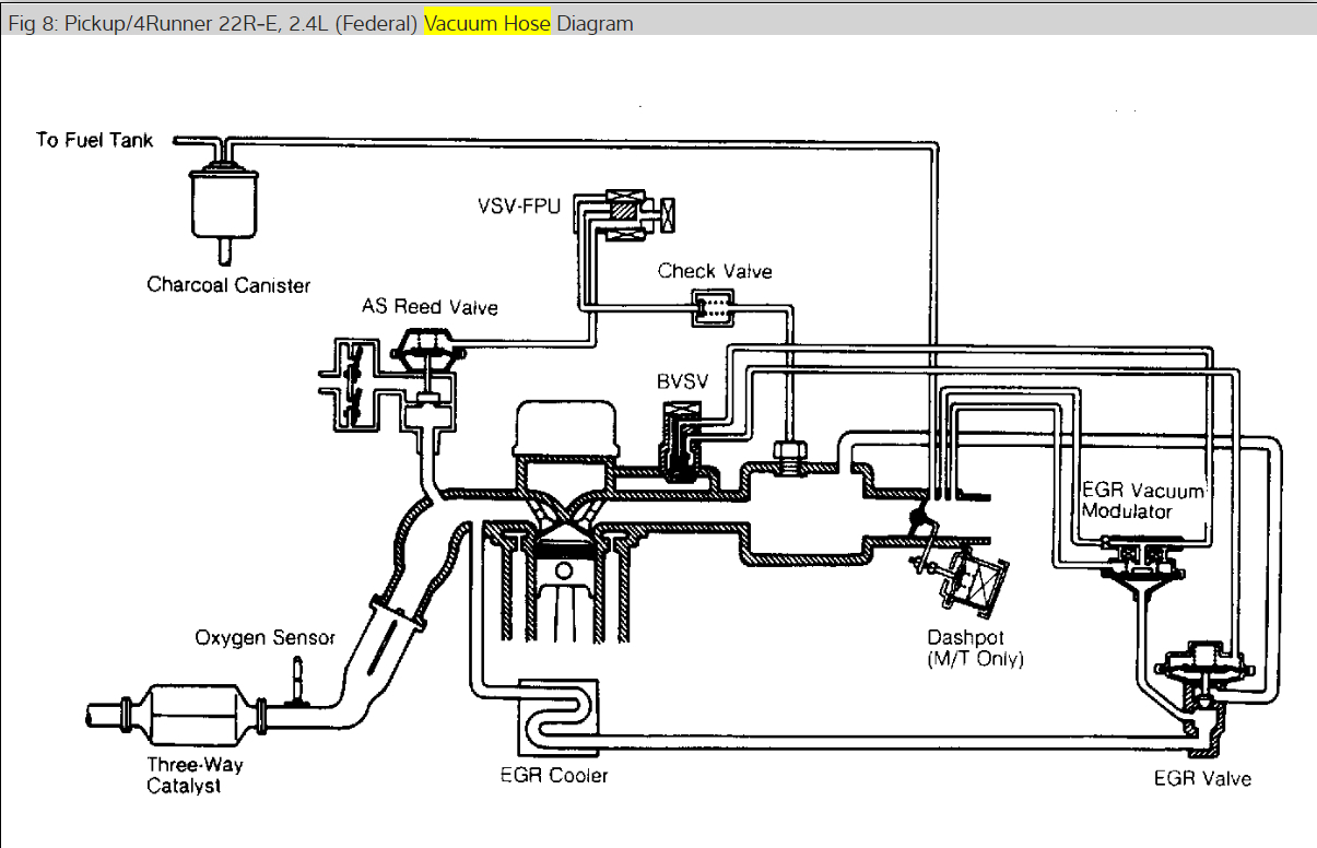 Where Are the Vacuum Hose Route Diagram?