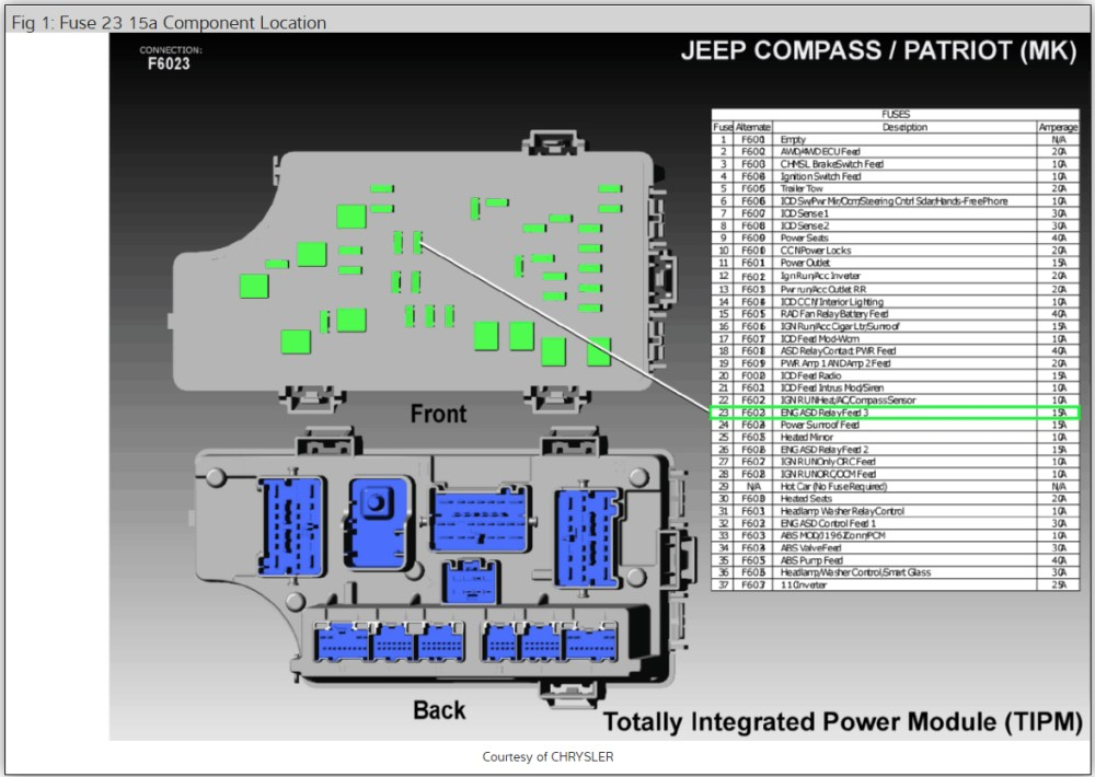 medium resolution of asd relay location where is the asd relay located 2014 jeep patriot fuse diagram
