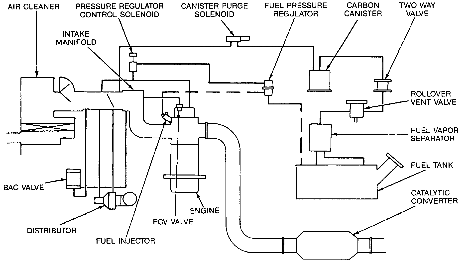 Need a Diagram of Engine Vacuum Lines Connections