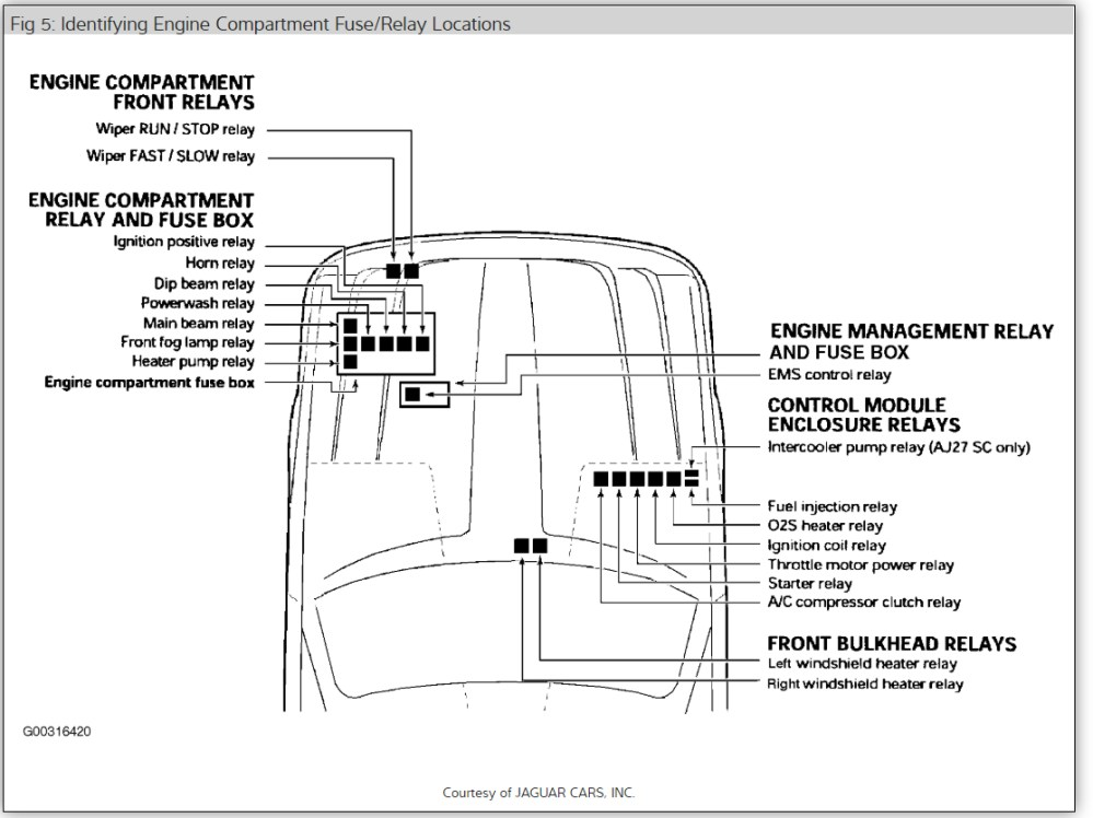 medium resolution of jaguar xj8 fuse box location schema wiring diagram fuse box 1999 jaguar xk8 seat heaters